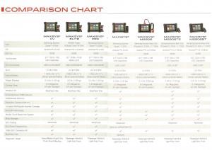 Maxisys Comparison Chart