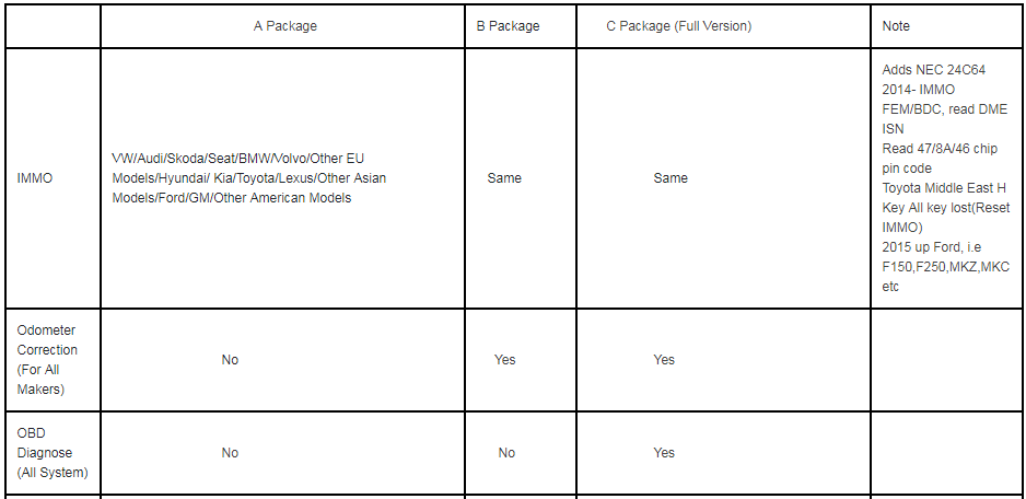 Difference between OBDSTAR X300 DP Plus A Package and B Package,C