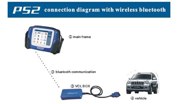 PS2 Truck Diagnostic Tool