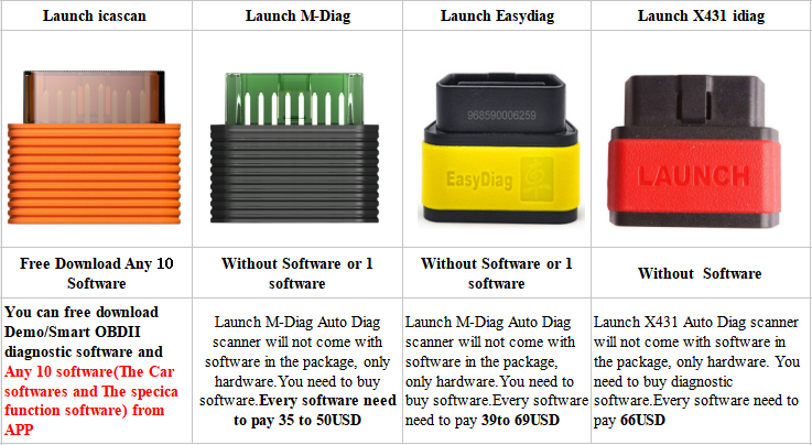 2018 New LAUNCH ICARSCAN Auto Code Reader with 10 Software_News