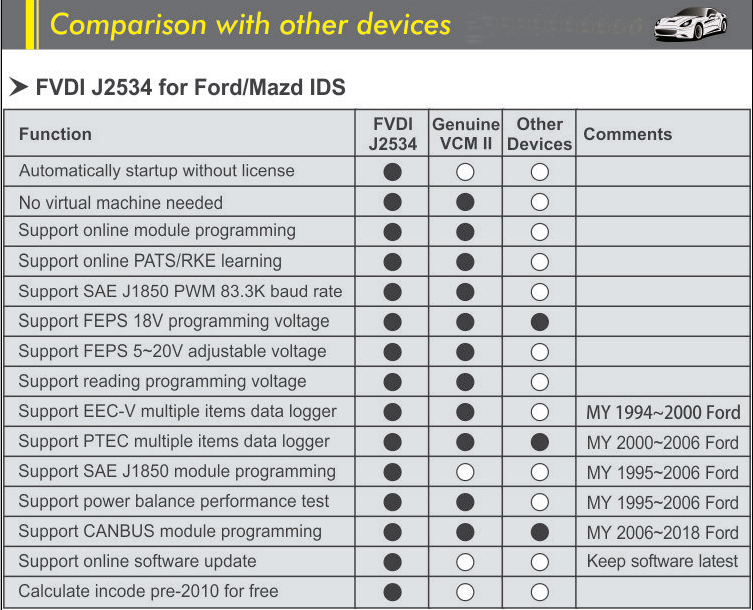 US$143 00 - FVDI J2534 Diagnostic Tool for ford and mazda better