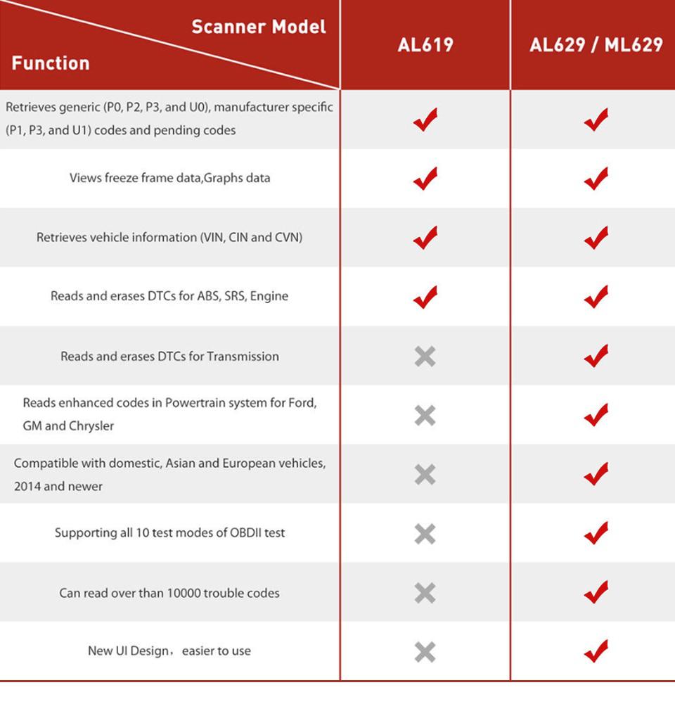 US$107 00 - Autel AutoLink AL629 Autel code reader for ABS/SRS