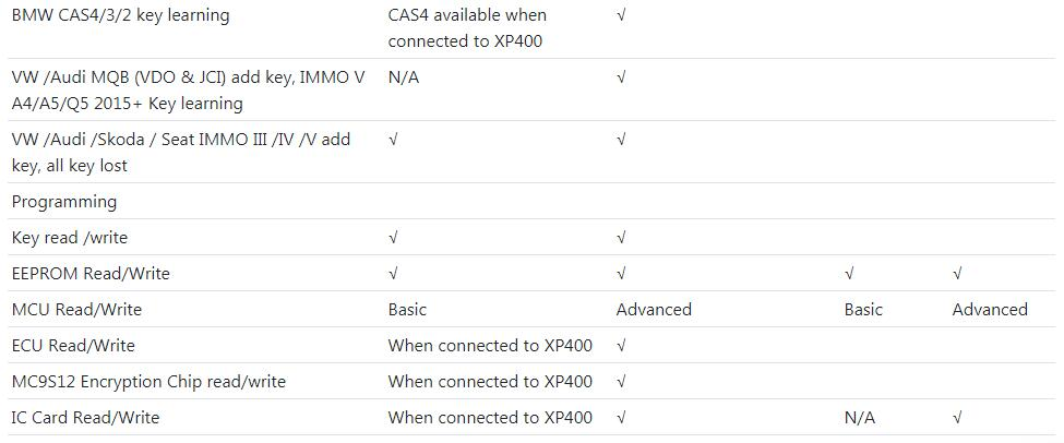 US$3,299 00 - Autel MaxiIM IM608 Diagnostic Key Programming